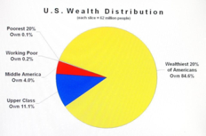 income inequality pie chart