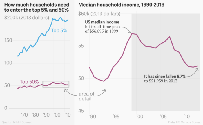 median-income2013